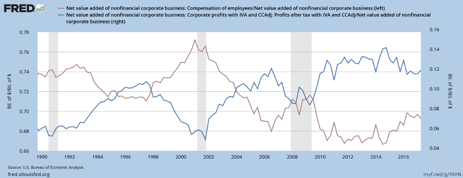 Employee Compensation & Corporate Profits Relative to Net Value Added