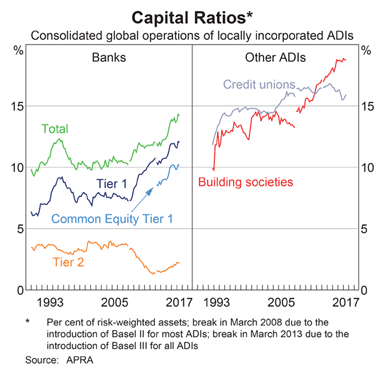 Bank Capital Ratios