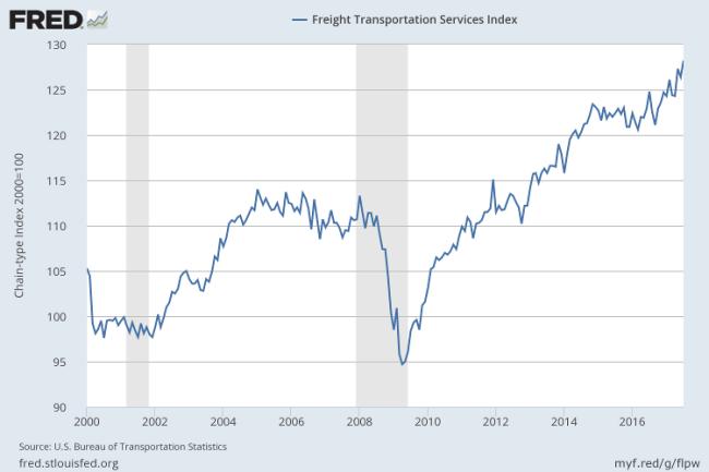 Freight Transport Index