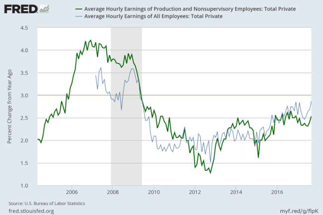 Average Hourly Wage Rate - Annual Growth