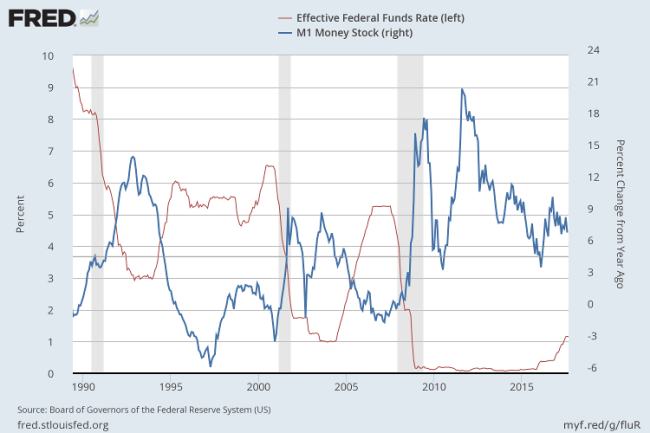 M1 Money Stock and Fed Funds Rate
