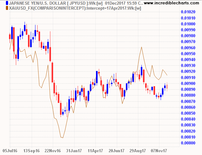 Japanese Yen and Gold