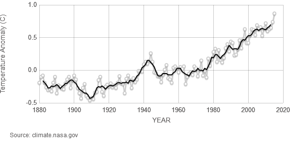 Global Land-Sea Temperature