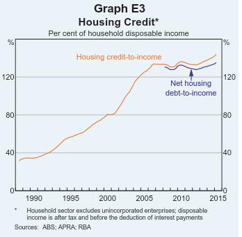 Housing Credit & Net of Offset Accounts