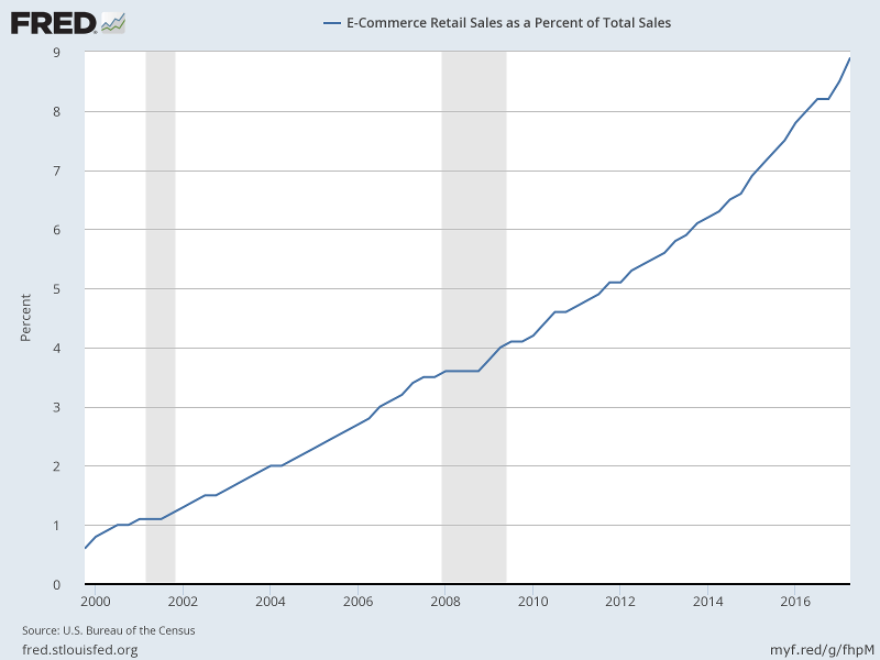 Online as a percentage of Total Retail Sales