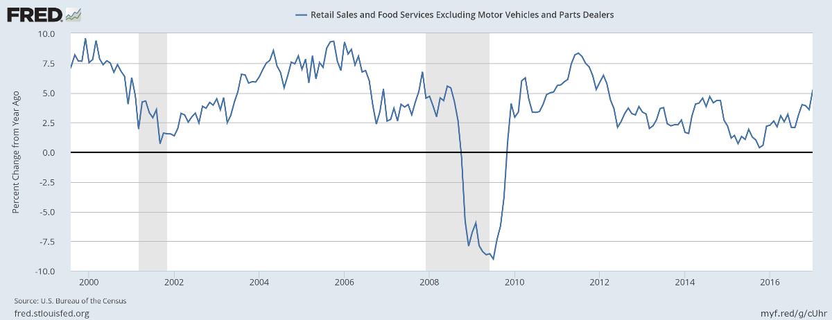 Retail & Food Sales
