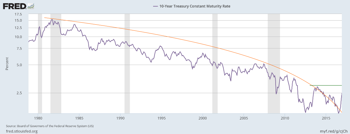 10-Year Treasury Yields