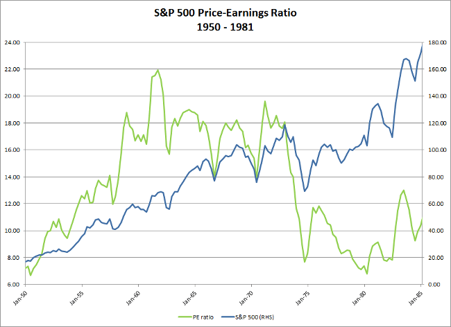 1950 to 1981: S&P 500 and PE Ratio