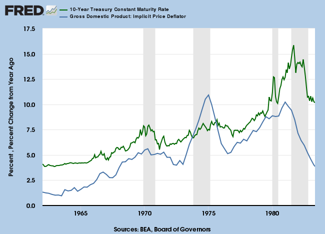 1950 to 1981: 10-Year Treasury Yields and GDP Implicit Price Deflator