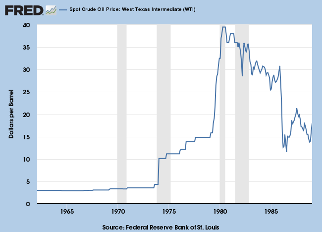 1960 to 1985: West Texas Intermediate Crude prices