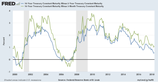 Yield Differential 10-Year compared to 2-Year and 3-Month Treasuries