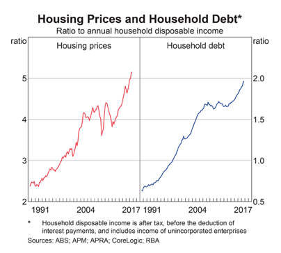 Australian House Prices and Household Debt to Disposable Income