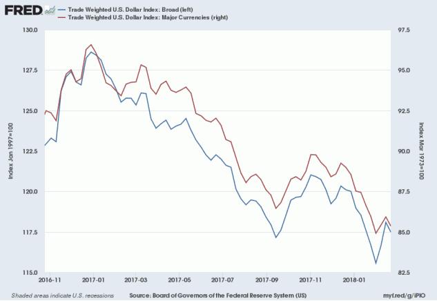 US TW Dollar Index in 2017