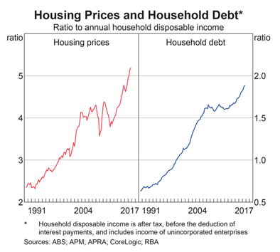 Australia: Household Debt and Housing Prices