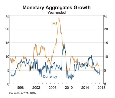Australia: Currency and M3 Growth