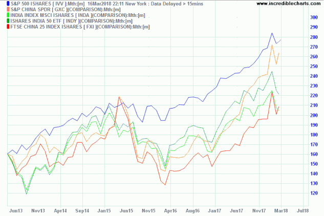 Dow Jones US, India & China in USD last 2 years
