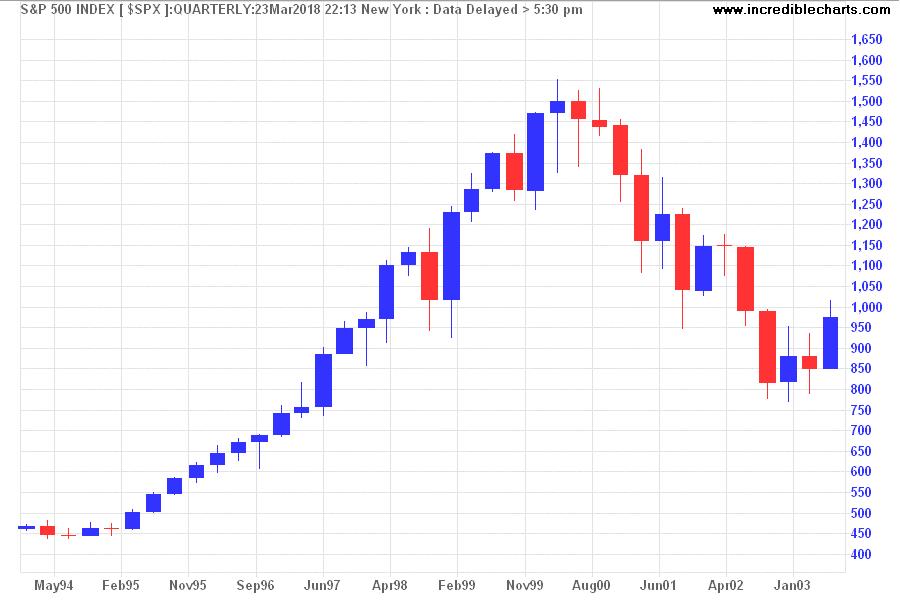 S&P 500 1994 - 2003