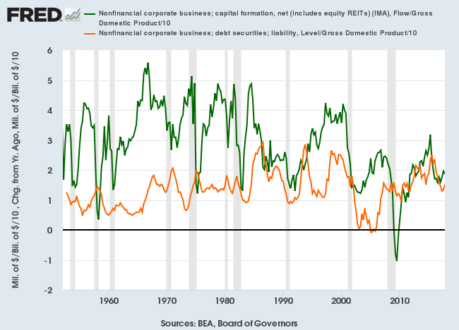 Net Capital Formation by the corporate sector/GDP compared to Corporate Debt Growth/GDP