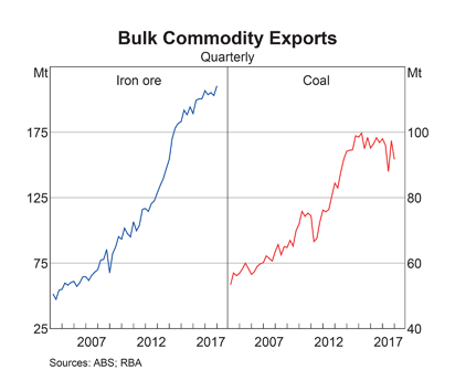 Australia: Bulk Commodity Exports
