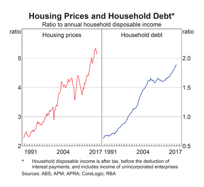 Australia: Housing Prices and Household Debt