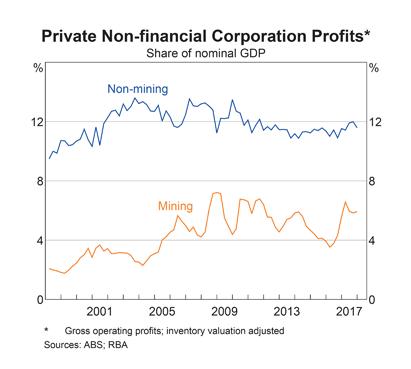 Australia: Corporate Profits