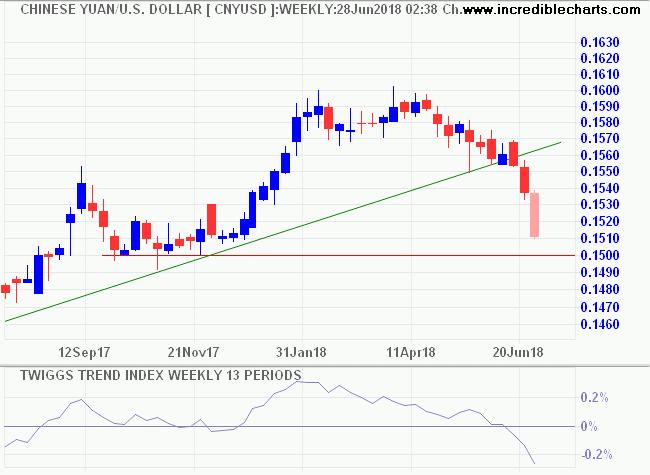 CNY/USD