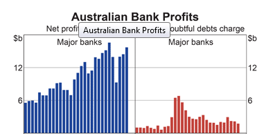 Australia: Bank Profits