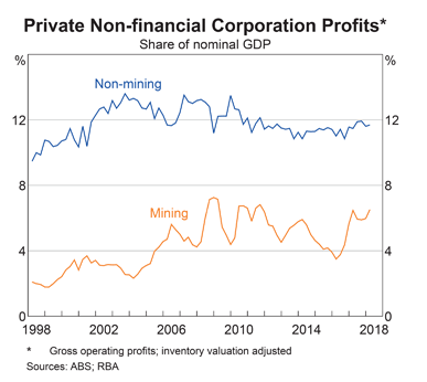 Australia: Non-Financial Sector Profits