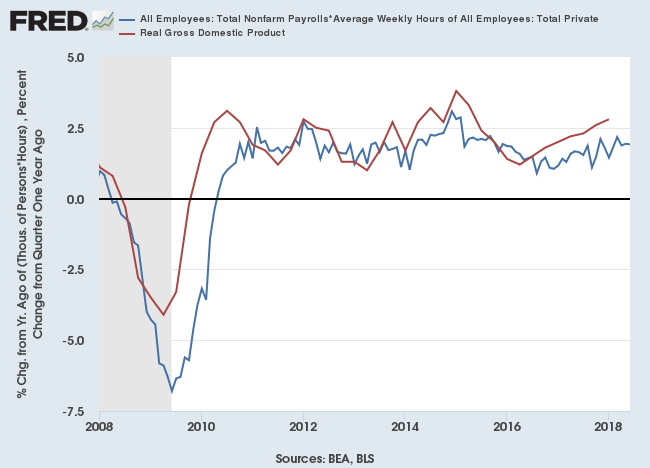 Real GDP Estimate