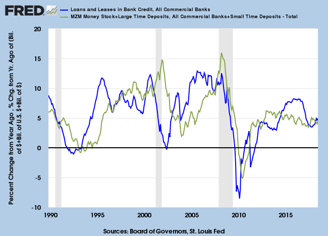 Credit and Broad Money Supply Growth