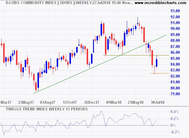 DJ-UBS Commodity Index