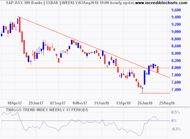 ASX 300 Banks Index