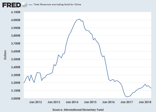 China: Foreign Reserves excluding Gold