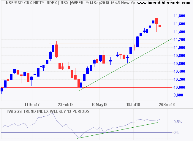Nifty Index