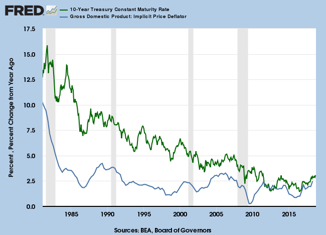 1981 to 2018: 10-Year Treasury Yields and GDP Implicit Price Deflator