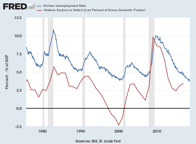 Unemployment and the Budget Deficit