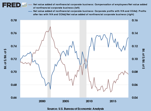 Corporate Profits and Employee Compensation as a Percentage of Value Added