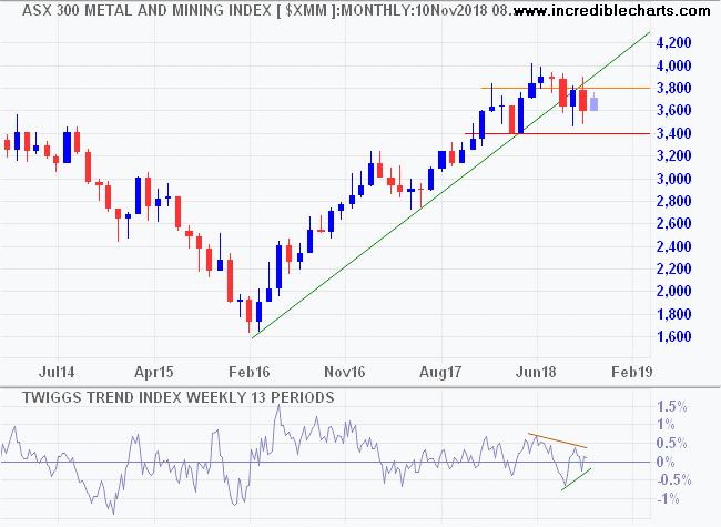 ASX 300 Metals & Mining Index