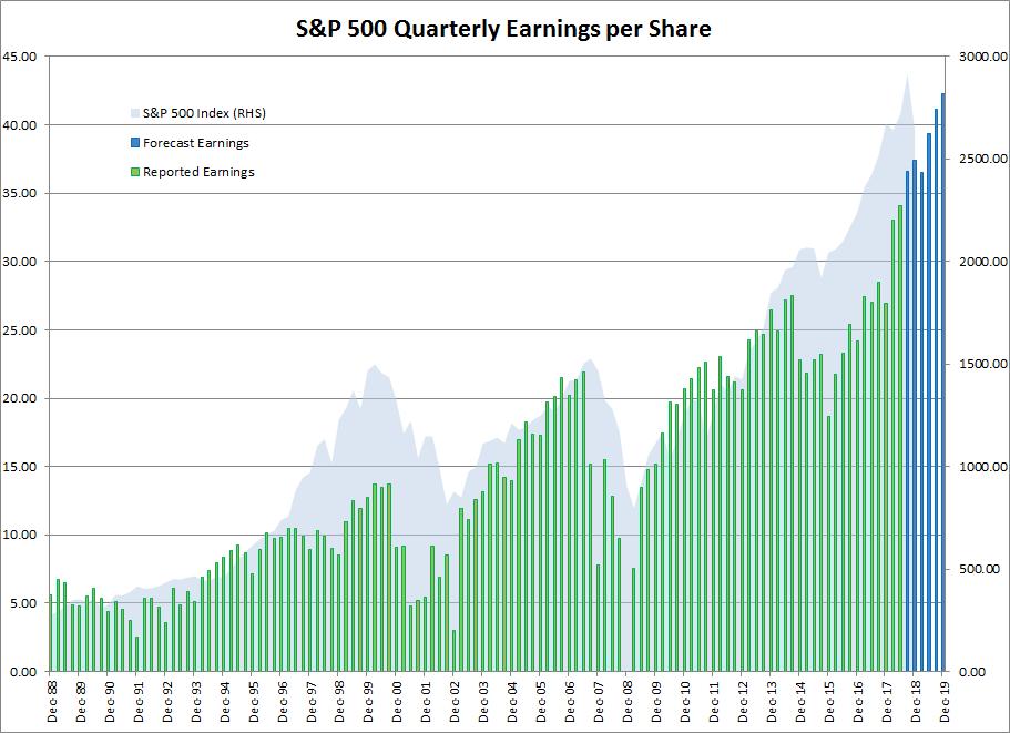 S&P 500 Quarterly Earnings