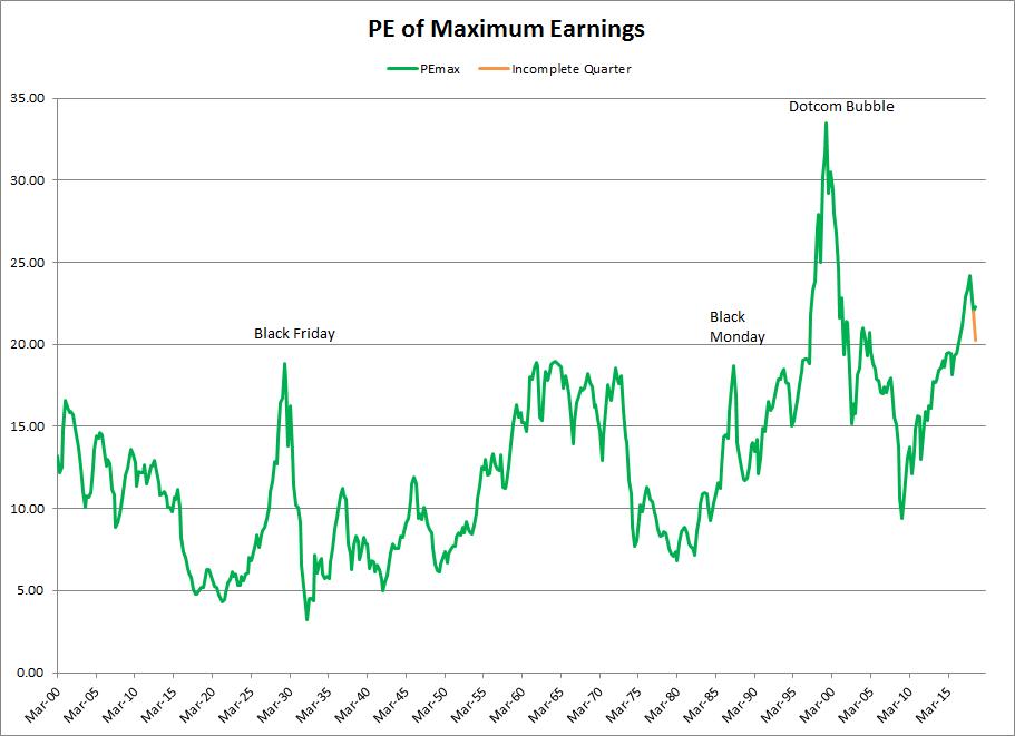 S&P 500 PE of Previous Maximum Earnings