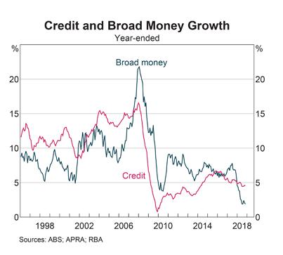 RBA: Credit & Broad Money