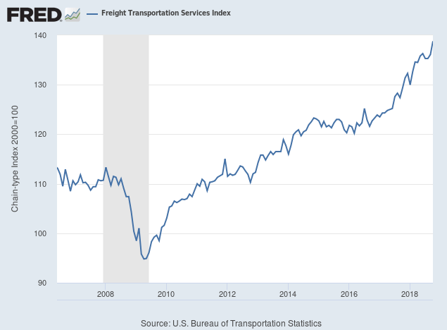 Freight Transportation Index