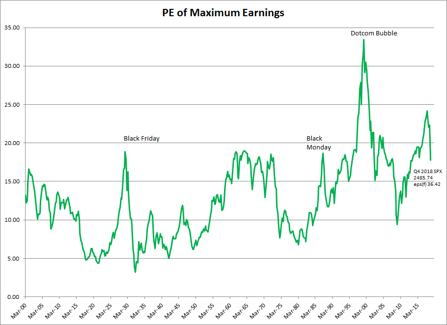 S&P 500 PEmax