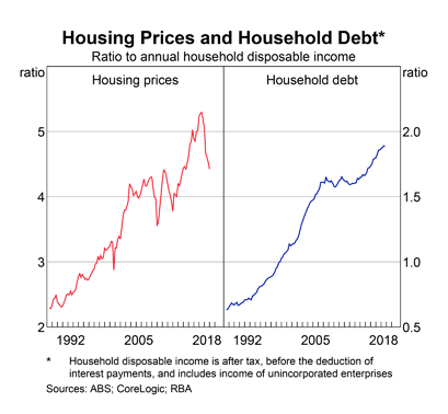 Australia House Prices and Household Debt