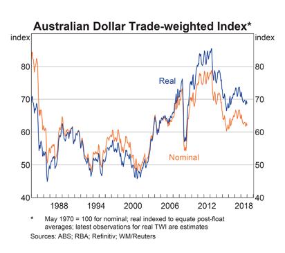 Australia Trade Weighted Index