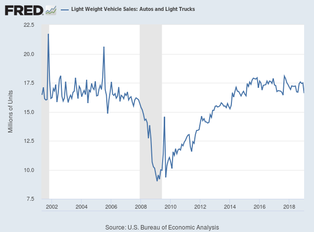 Light Vehicle Sales