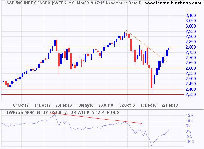 S&P 500 & Twiggs Momentum