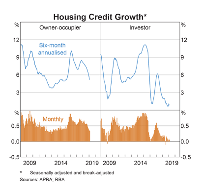 Australia: Housing Credit growth