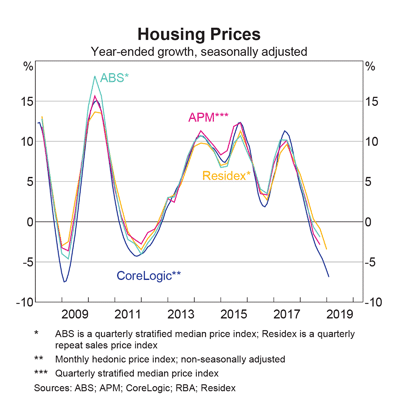 Australia: Housing Prices
