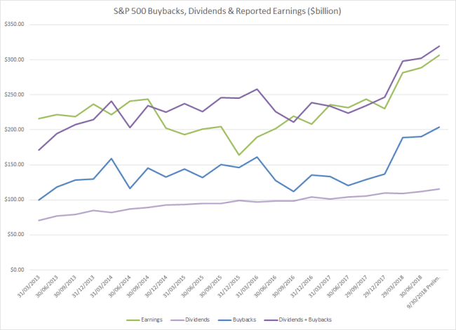 S&P 500 Buybacks & Dividends compared to Earnings